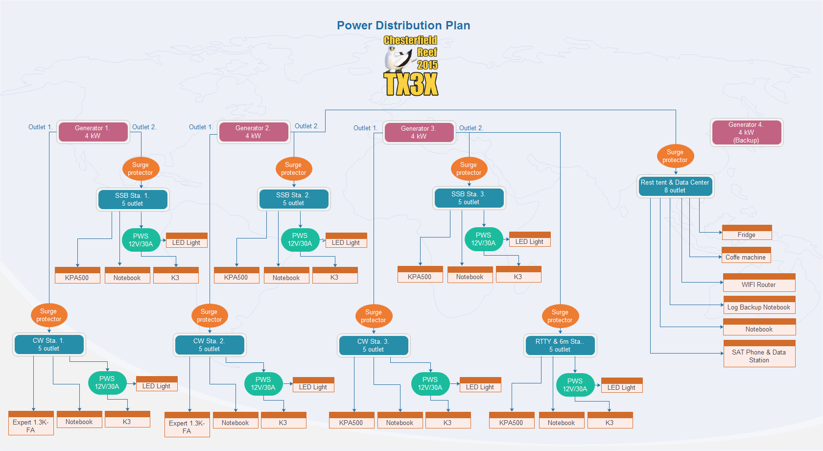 Power Distribution plan